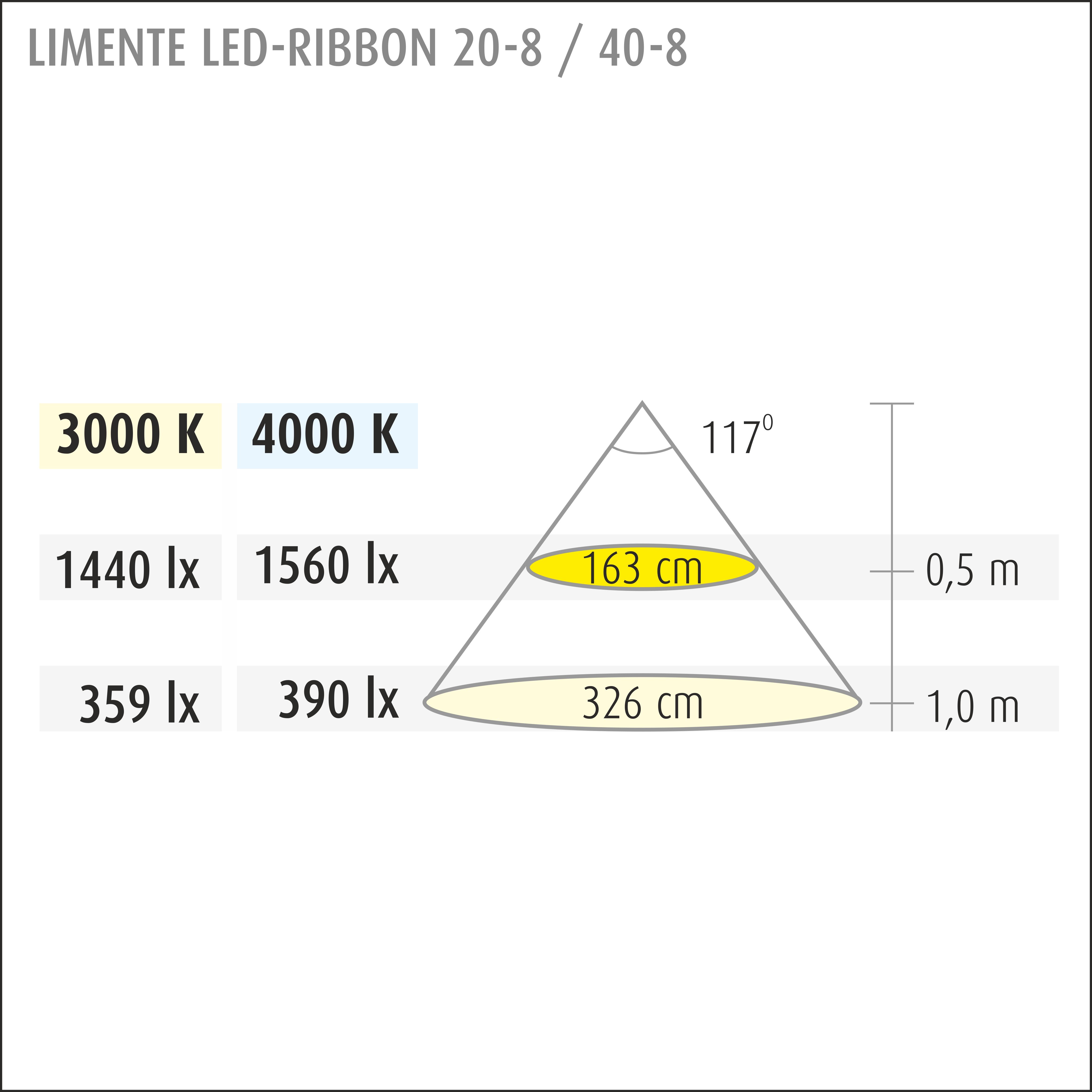 LED-RIBBON 40-8, IP20, 3000 K