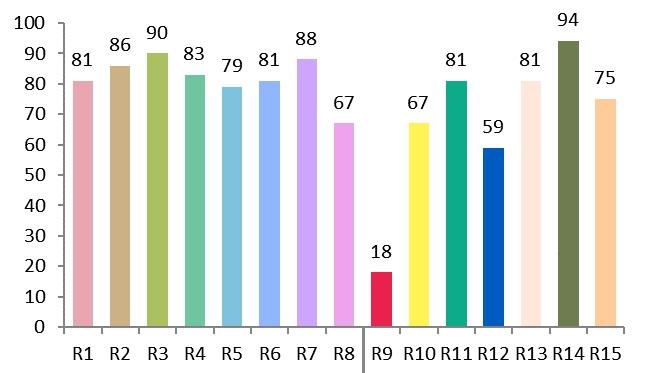 CRi värintoistoindesissä huomioitavat värit