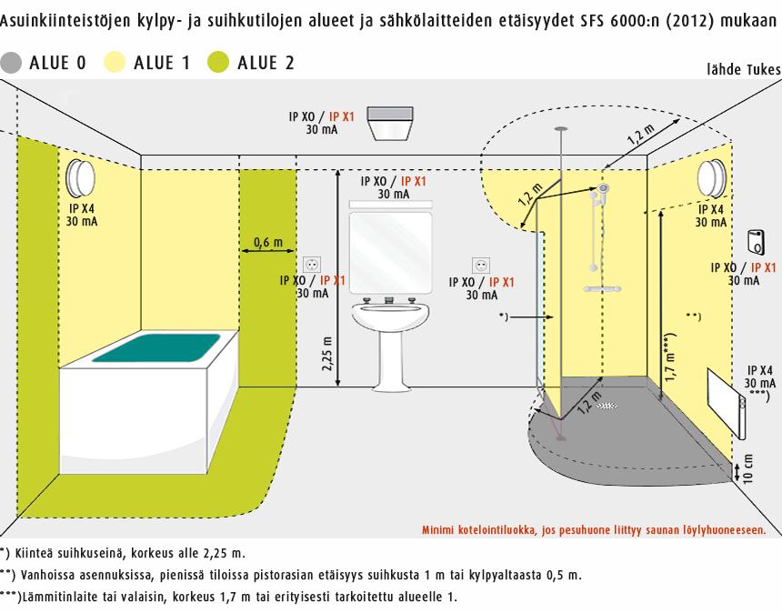 sähkölaitteisen turvaalueet
